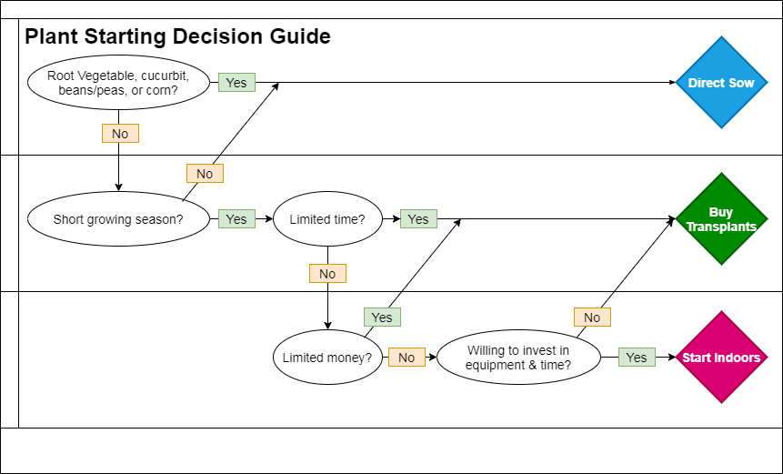 Plant Starting Decision Guide