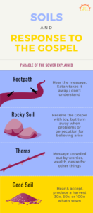 Parable of the Sower - Soils and Response to the Gospel. Options: Footpath, Rocks, Thorns, Good Soil